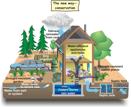 conservation2 e Water Conservation