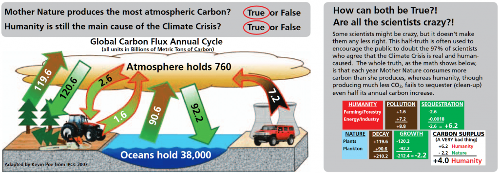 CO2 Production Nature vs Humanity